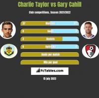 Charlie Taylor vs Gary Cahill h2h player stats