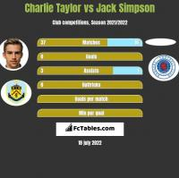 Charlie Taylor vs Jack Simpson h2h player stats