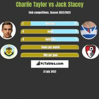 Charlie Taylor vs Jack Stacey h2h player stats