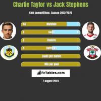 Charlie Taylor vs Jack Stephens h2h player stats