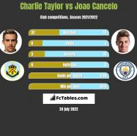 Charlie Taylor vs Joao Cancelo h2h player stats