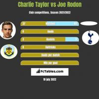 Charlie Taylor vs Joe Rodon h2h player stats