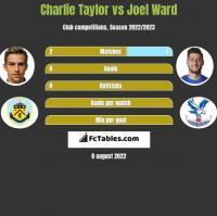 Charlie Taylor vs Joel Ward h2h player stats