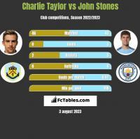 Charlie Taylor vs John Stones h2h player stats