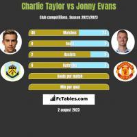 Charlie Taylor vs Jonny Evans h2h player stats