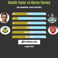Charlie Taylor vs Kieran Tierney h2h player stats