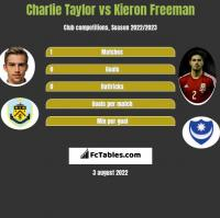 Charlie Taylor vs Kieron Freeman h2h player stats