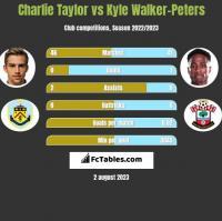 Charlie Taylor vs Kyle Walker-Peters h2h player stats