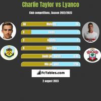 Charlie Taylor vs Lyanco h2h player stats