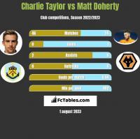 Charlie Taylor vs Matt Doherty h2h player stats
