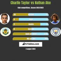 Charlie Taylor vs Nathan Ake h2h player stats