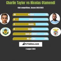 Charlie Taylor vs Nicolas Otamendi h2h player stats