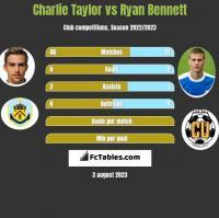 Charlie Taylor vs Ryan Bennett h2h player stats