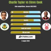 Charlie Taylor vs Steve Cook h2h player stats