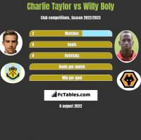 Charlie Taylor vs Willy Boly h2h player stats
