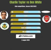 Charlie Taylor vs Ben White h2h player stats