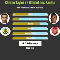 Charlie Taylor vs Gabriel dos Santos h2h player stats