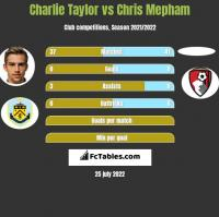 Charlie Taylor vs Chris Mepham h2h player stats