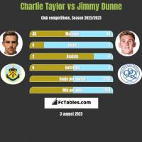 Charlie Taylor vs Jimmy Dunne h2h player stats