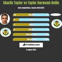 Charlie Taylor vs Taylor Harwood-Bellis h2h player stats