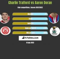 Charlie Trafford vs Aaron Doran h2h player stats