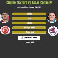 Charlie Trafford vs Aidan Connolly h2h player stats