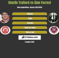 Charlie Trafford vs Alan Forrest h2h player stats