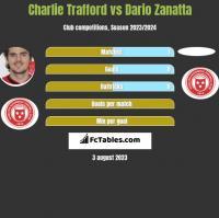 Charlie Trafford vs Dario Zanatta h2h player stats