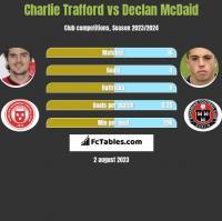 Charlie Trafford vs Declan McDaid h2h player stats