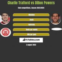 Charlie Trafford vs Dillon Powers h2h player stats