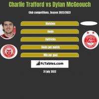 Charlie Trafford vs Dylan McGeouch h2h player stats