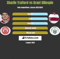 Charlie Trafford vs Grant Gillespie h2h player stats