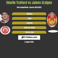 Charlie Trafford vs James Craigen h2h player stats