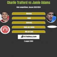 Charlie Trafford vs Jamie Adams h2h player stats