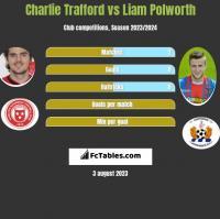 Charlie Trafford vs Liam Polworth h2h player stats