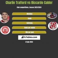 Charlie Trafford vs Riccardo Calder h2h player stats