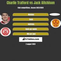 Charlie Trafford vs Jack Aitchison h2h player stats