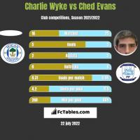 Charlie Wyke vs Ched Evans h2h player stats