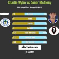 Charlie Wyke vs Conor McAleny h2h player stats