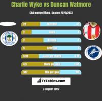 Charlie Wyke vs Duncan Watmore h2h player stats