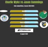 Charlie Wyke vs Jason Cummings h2h player stats