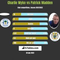 Charlie Wyke vs Patrick Madden h2h player stats