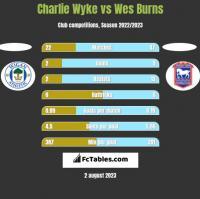 Charlie Wyke vs Wes Burns h2h player stats