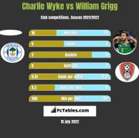 Charlie Wyke vs William Grigg h2h player stats