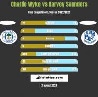 Charlie Wyke vs Harvey Saunders h2h player stats