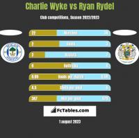 Charlie Wyke vs Ryan Rydel h2h player stats