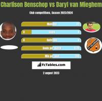 Charlison Benschop vs Daryl van Mieghem h2h player stats