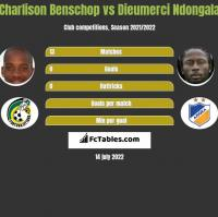 Charlison Benschop vs Dieumerci Ndongala h2h player stats