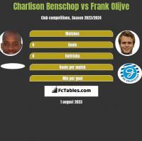 Charlison Benschop vs Frank Olijve h2h player stats
