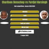 Charlison Benschop vs Furdjel Narsingh h2h player stats